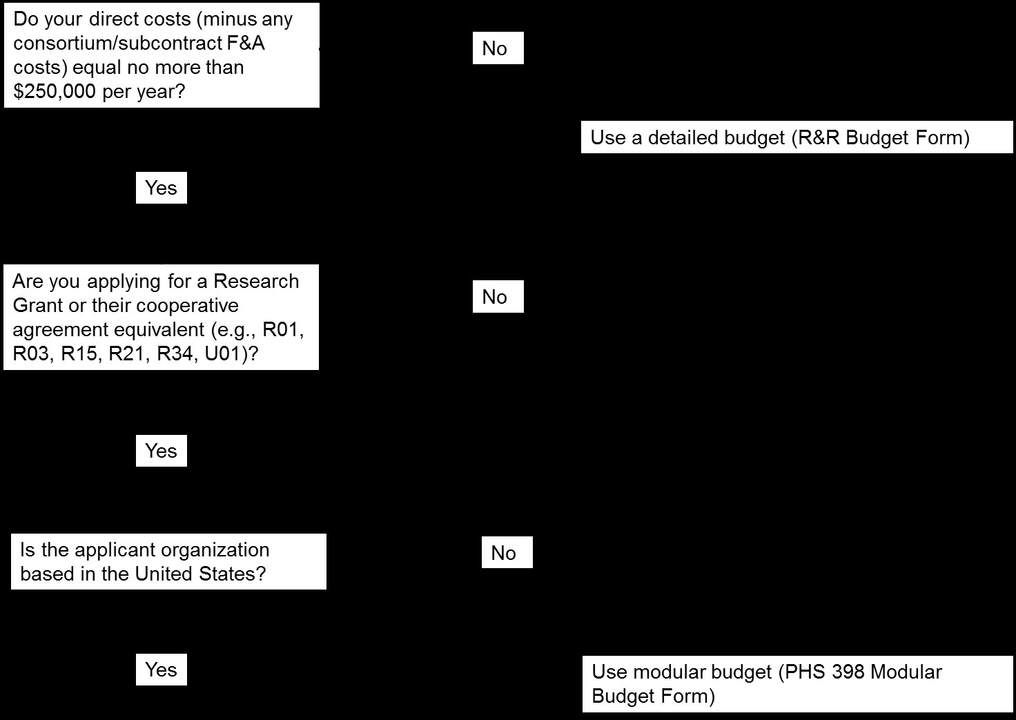 Flowchart explaining when to use detailed or modular budget for NIH applications.