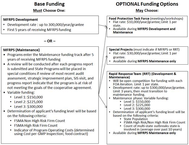 Rfa Fd 18 001 Flexible Funding Model Infrastructure Development