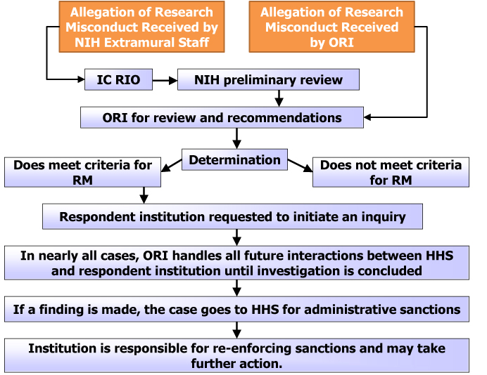 What is the nih process for handling research misconduct for Define extra mural