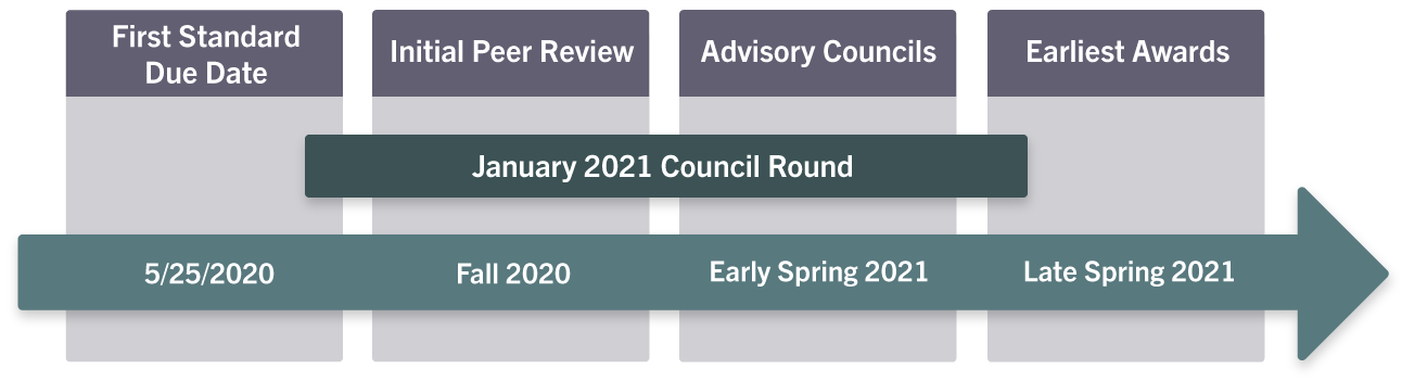 process flow for January 2021 Council Round - First Standard due date 5/25/2020, initial peer review Fall 2020, Advisory councils early spring 2021, earliest awards late spring 2021.