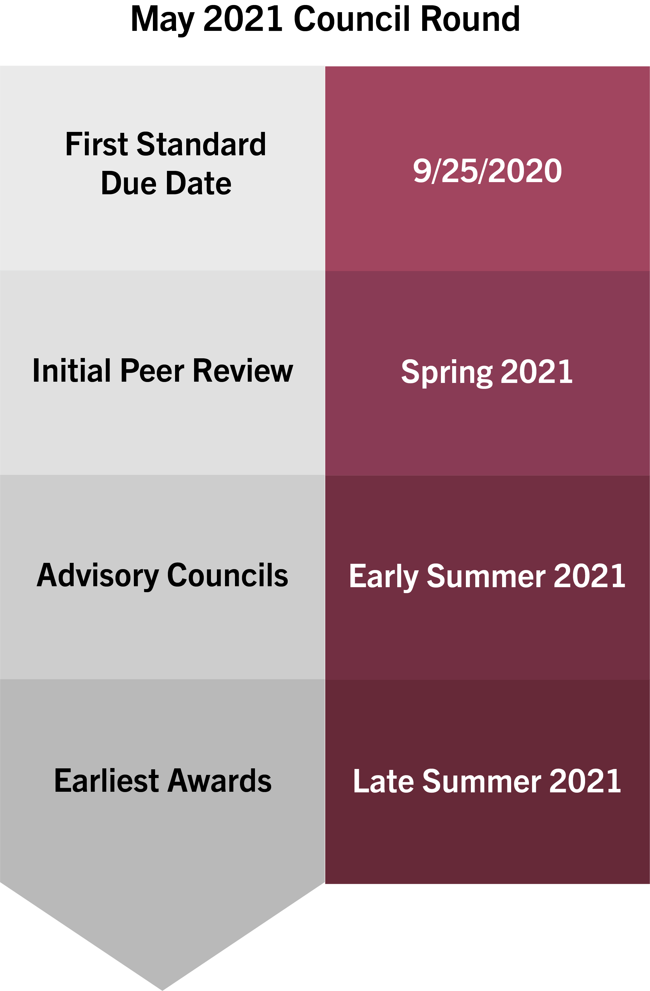 process flow for May 2021 Council Round - First Standard due date 9/25/2020, initial peer review Spring 2020, Advisory councils early Summer 2021, earliest awards late Summer 2021.