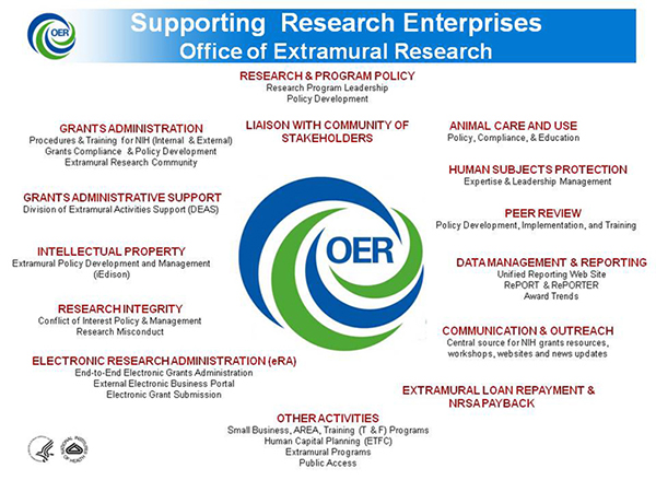 Oer and you an introduction to extramural research at nih for Extra mural research